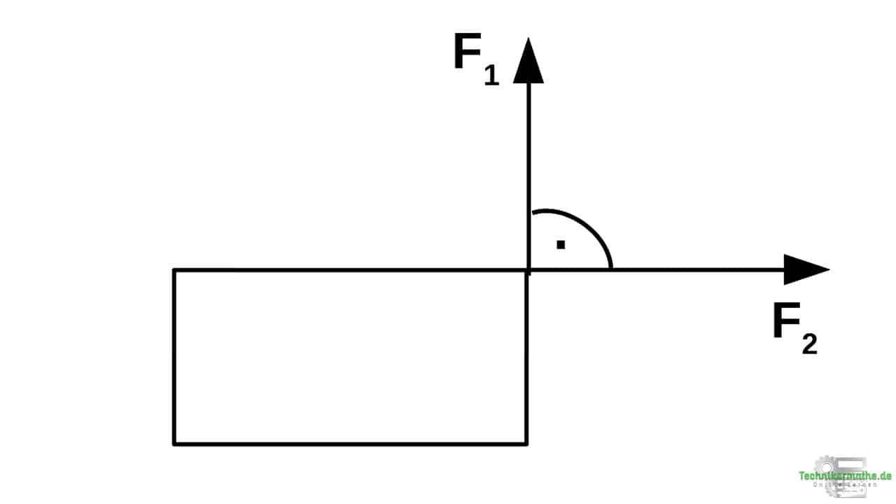Resultierende, Satz des Pythagoras