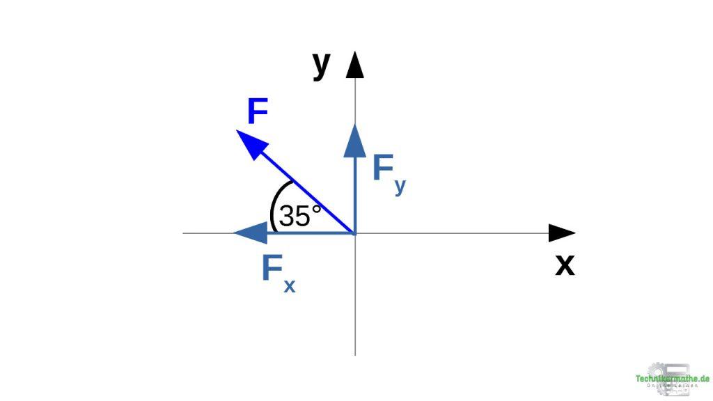 Schritt 2 - Komponenten berechnen