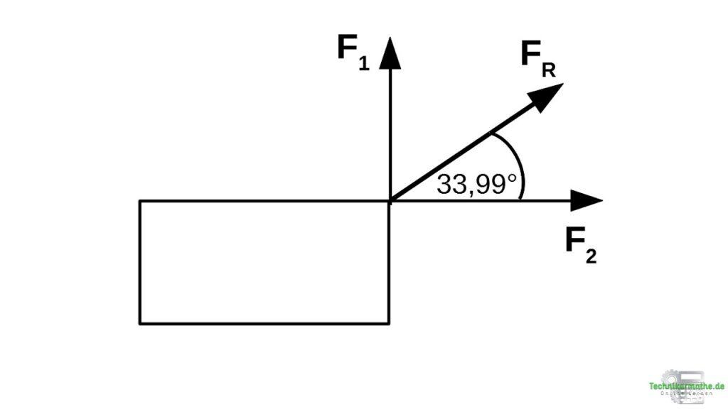 Resultierende mittels Satz des Pythagoras