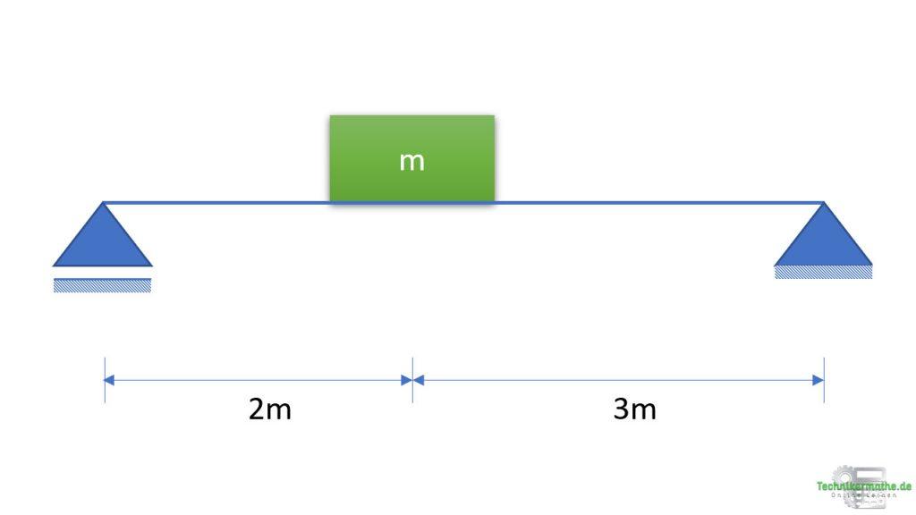 Gewichtskraft berechnen