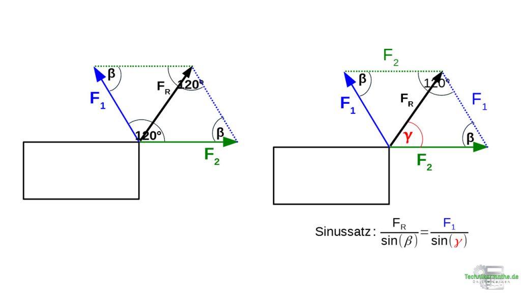 Richtung der Resultierenden mittels Sinussatz - Kosinussatz, Sinussatz