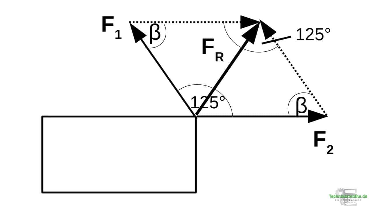 Lösung 1: Kosinussatz