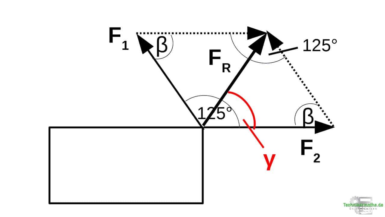 Lösung 2: Sinussatz
