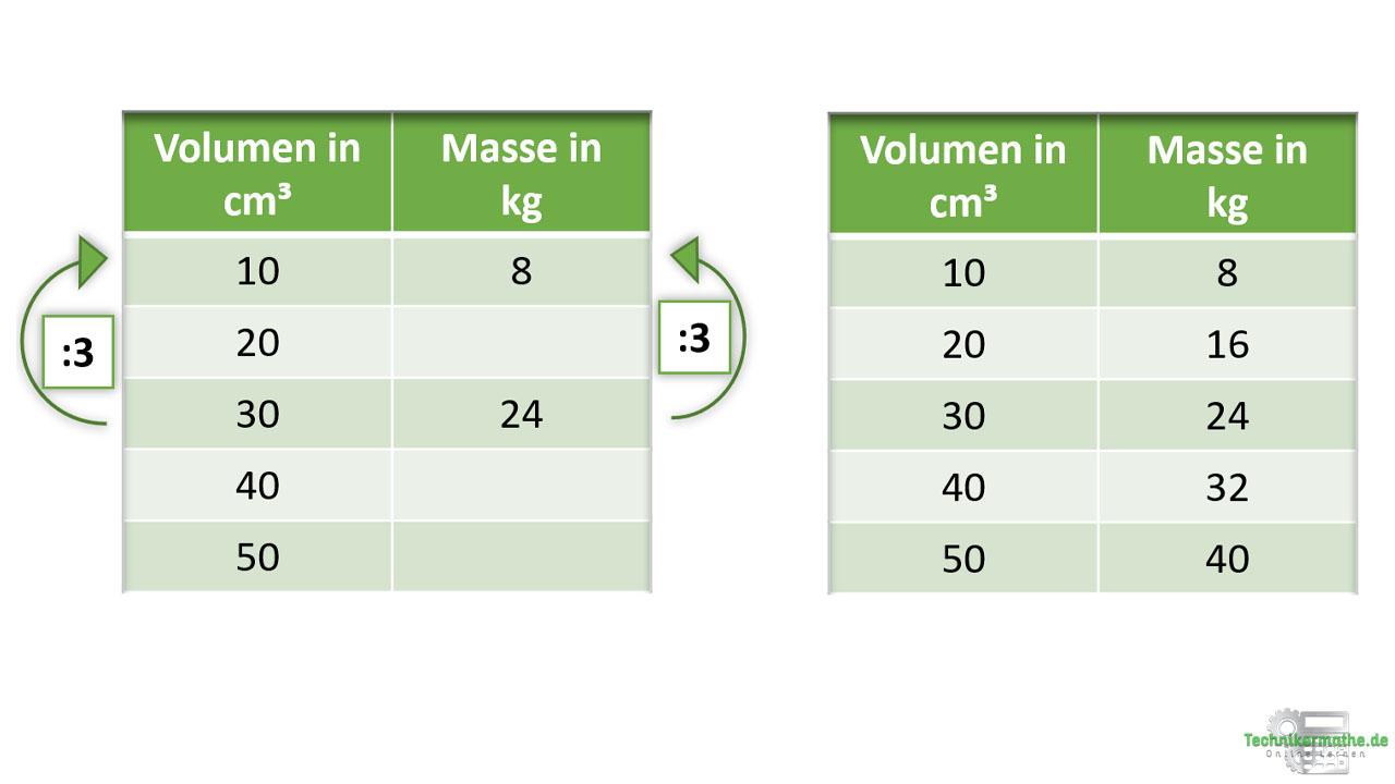 Beispiel 2 Proportionale Zuordnung