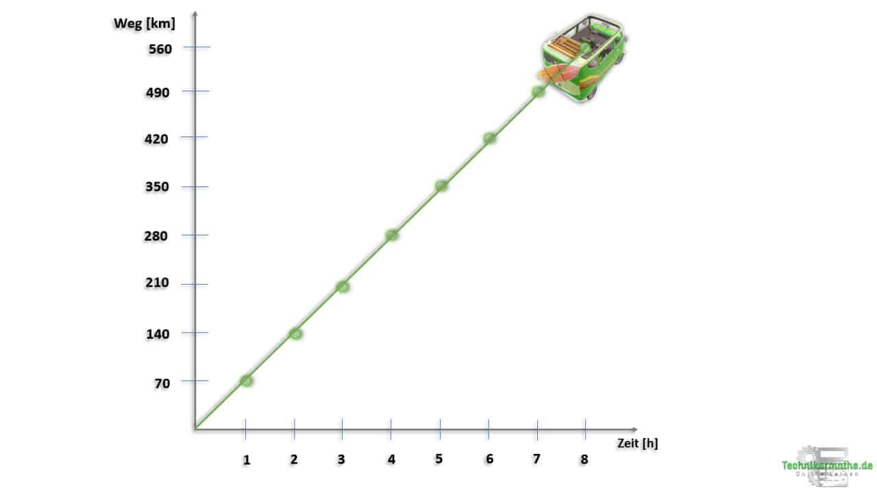 Proportionale Zuordnung, koordinatensystem