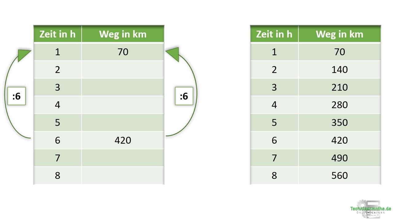 Beispiel 1 Proportionale Zuordnung