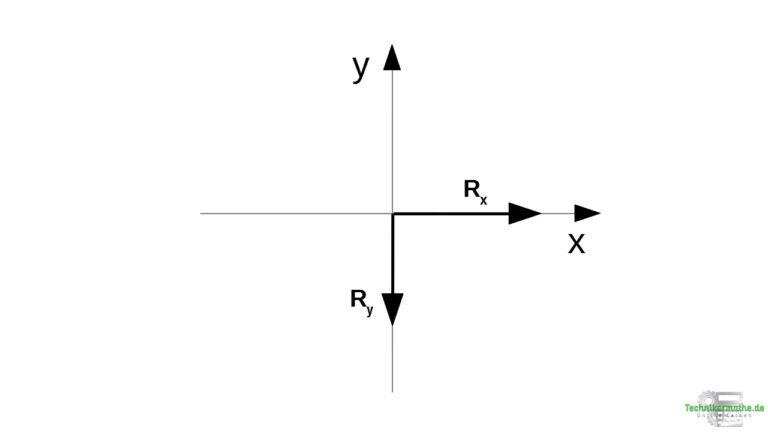 Lösung 2 - Teilresultierende