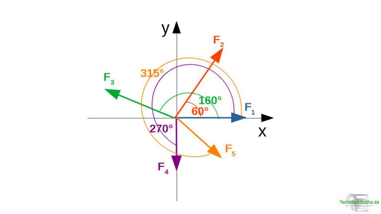 Winkel von der x-Achse zur Kraft