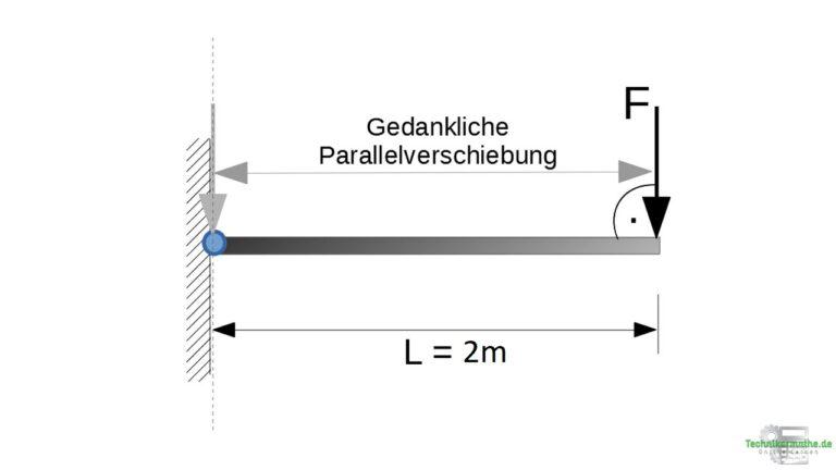 Drehmoment - Hebelarm mittels Parallelverschiebung bestimmen