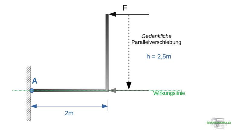 Drehmoment Beispiel - Parallelverschiebung