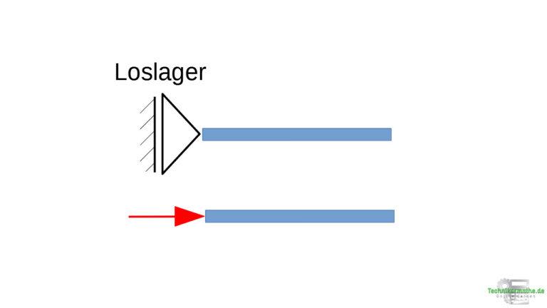 Lagerarten und Lagerkräfte: Horizontales Loslager mit horizontaler Lagerkraft