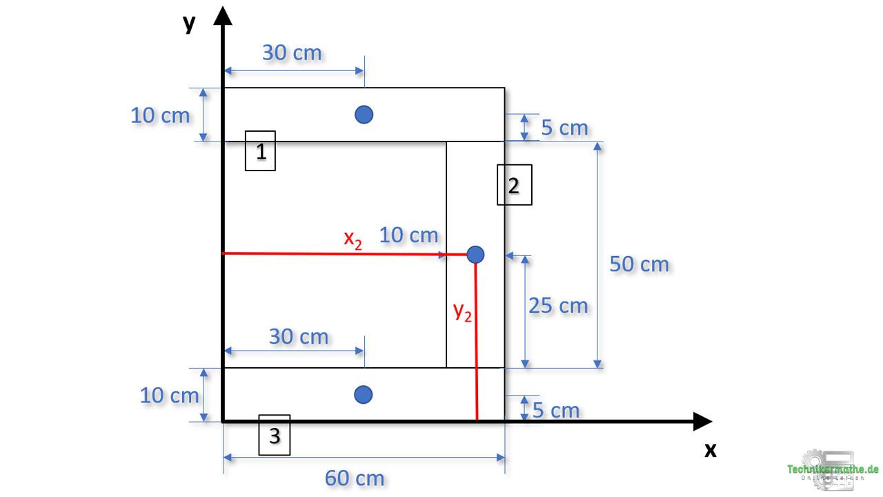 Gesamtschwerpunkt: Teilfläche 2 im U-Profil