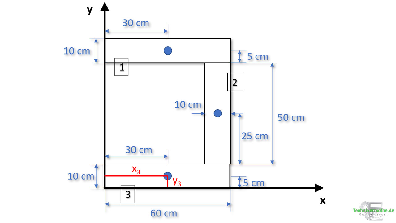 Gesamtschwerpunkt: Teilfläche 3 im U-Profil