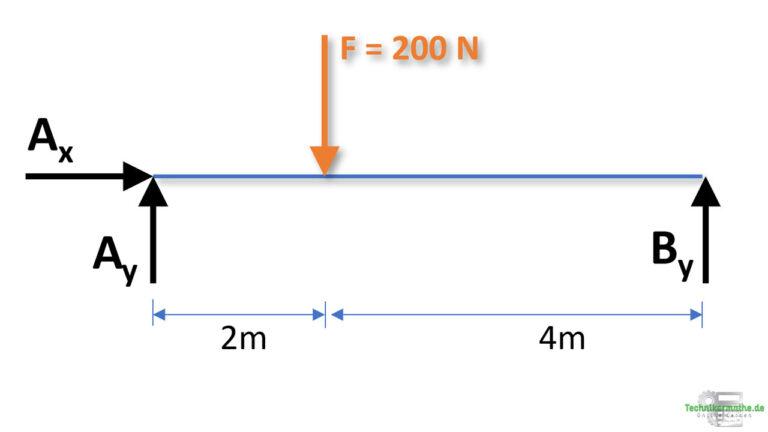 Lagerkräfte berechnen, Freischnitt