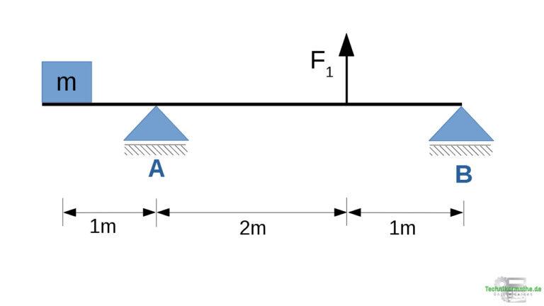 Beispiel Lagerkräfte berechnen