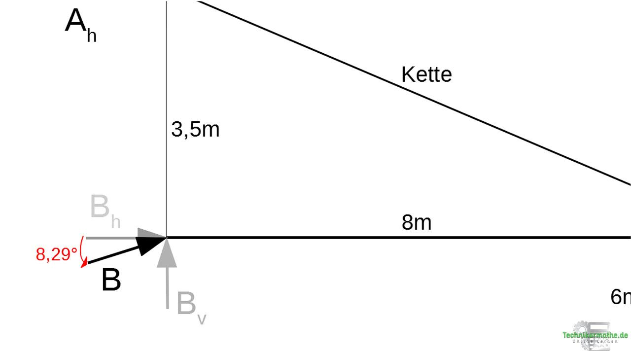 Beispiel 4: Lagerkraft ermitteln