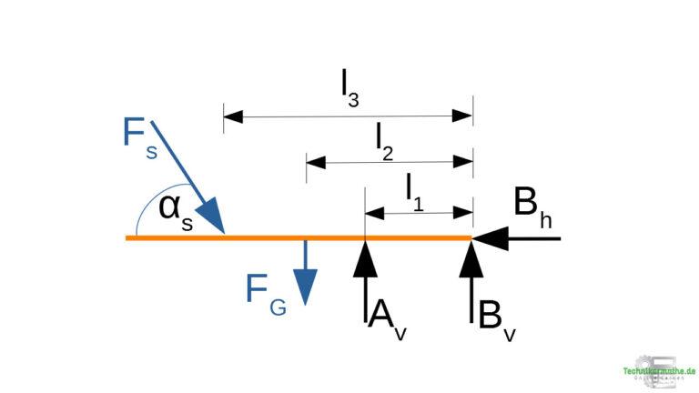Beispiel 5: Freischnitt