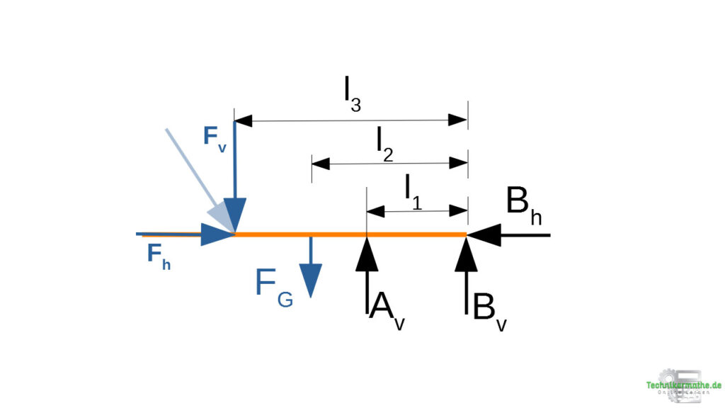 Beispiel 5: Kräftezerlegung