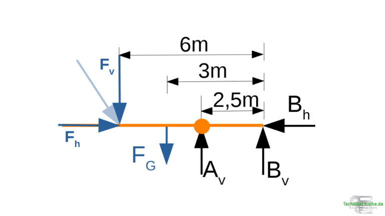 Beispiel 5: Bezugspunkt