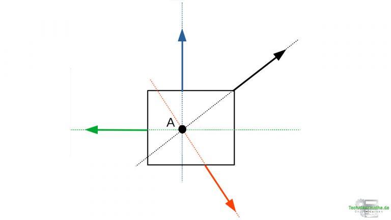 Zentrales Kräftesystem