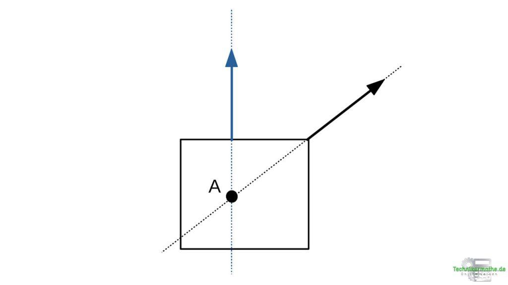 Zentrales Kräftesystem bei zwei Kräften