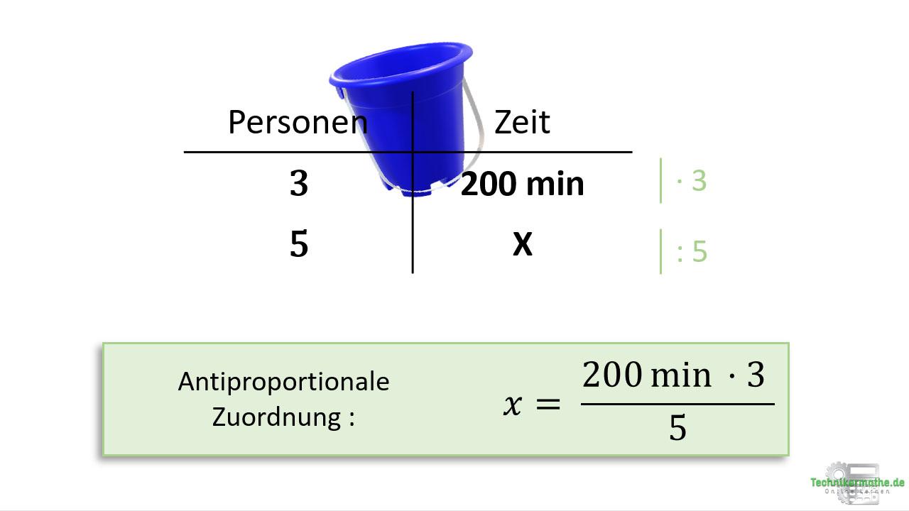 Dreisatz bei antiproportionaler Zuordnung