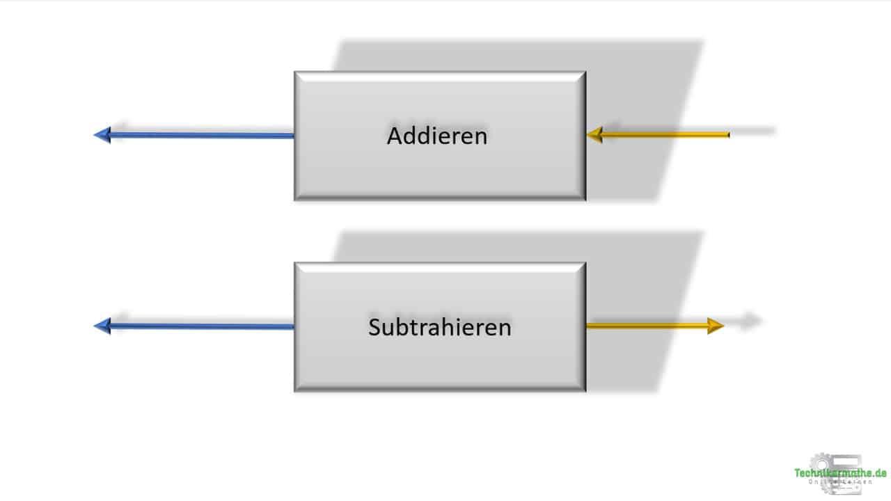Resultierende, Addition, Subtraktion