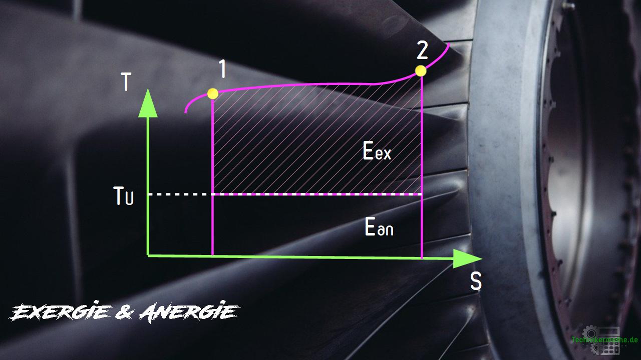 Exergie und Anergie - Schema / Kurve