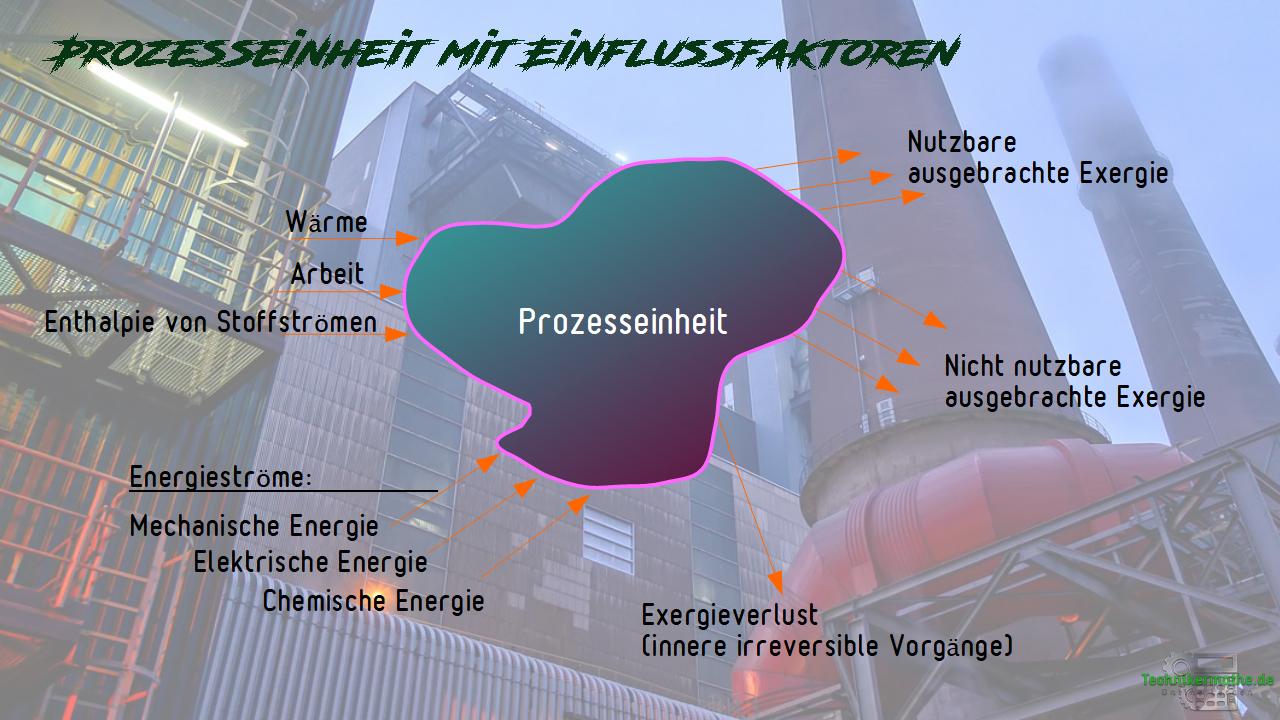 Exergieverluste - Prozesseinheiten mit Einflussfaktoren