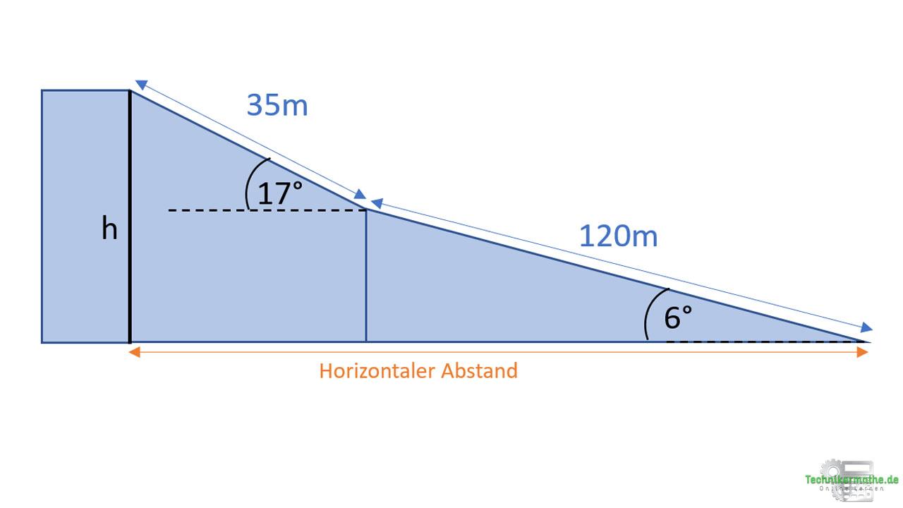 Kosinus bei rechtwinkligen Dreiecken