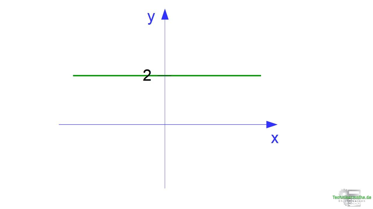 Lineare Funktion ohne Steigung