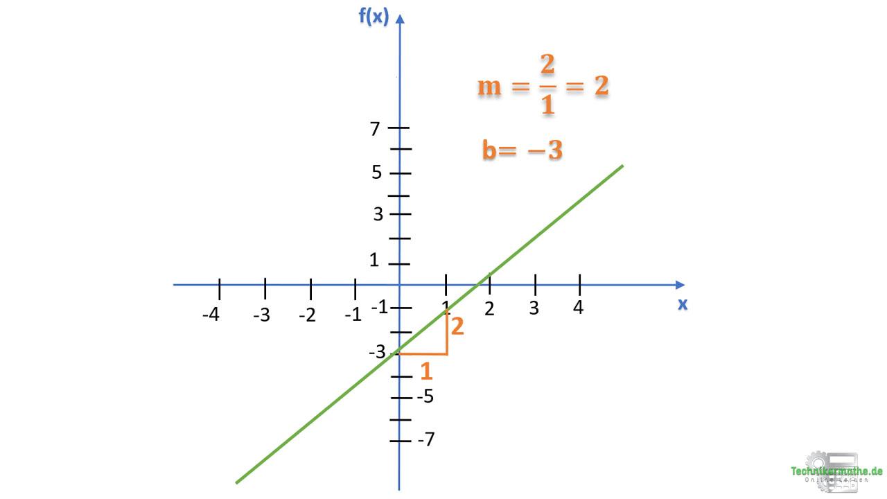 Funktionsgleichung bestimmen 1