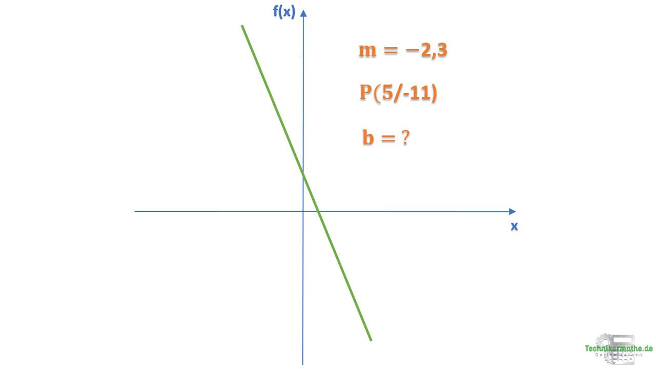 Funktionsgleichung bestimmen 2