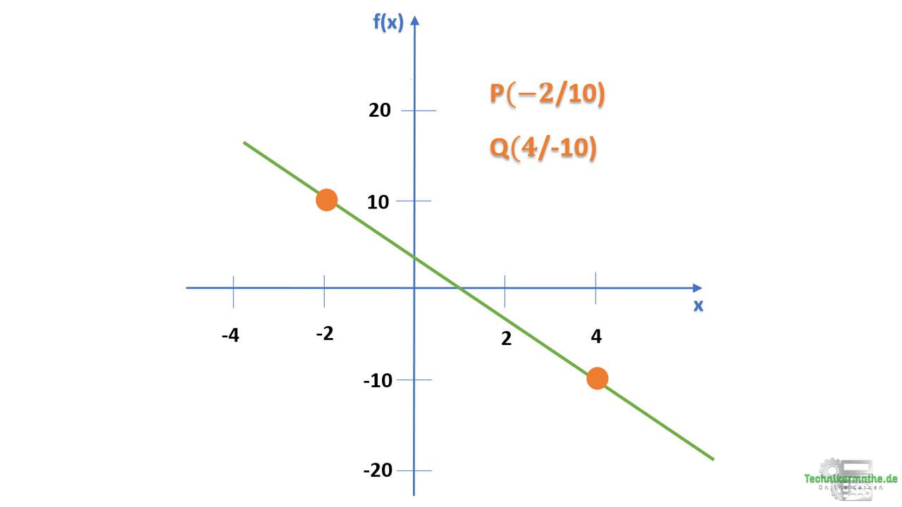 Lineare Funktion aus zwei Punkten