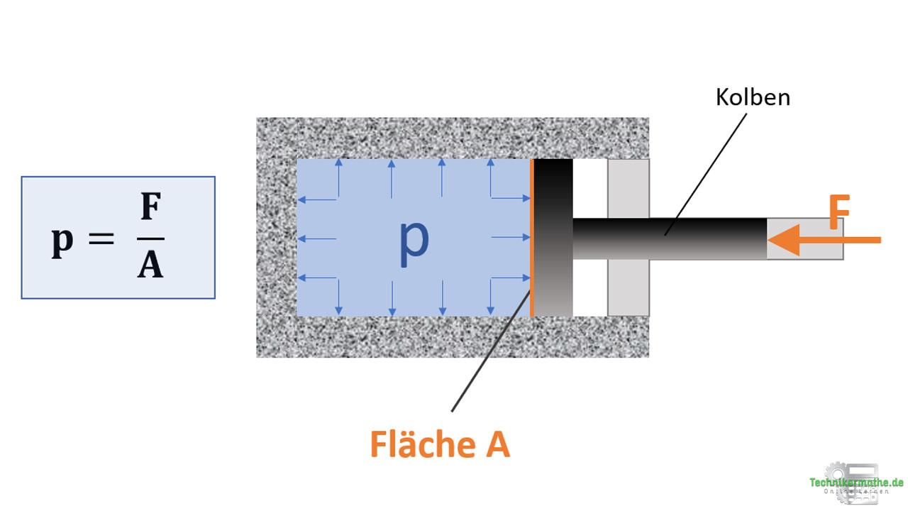 Kolbendruck, Druckverteilung, Nachhilfe Techniker
