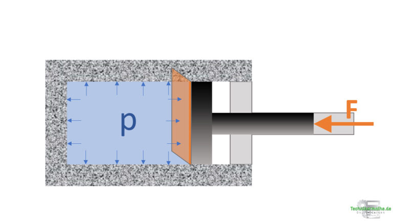 Beispiel: Kolbendruck