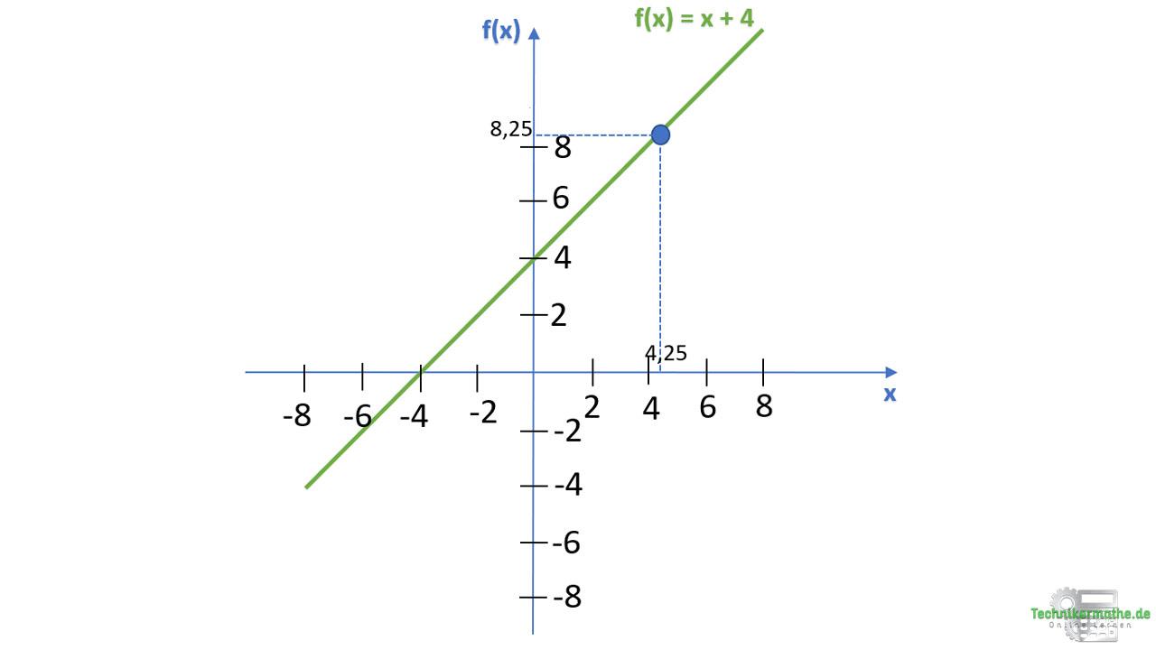 Lineare Funktion, Punkt auf Geraden