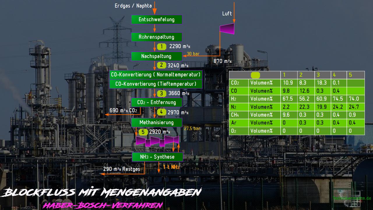 Blockfluss-Diagramm - Bilanzen - Haber-Bosch-Verfahren