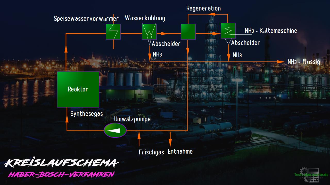 Kreislaufschema - Schema - Haber-Bosch-Verfahren