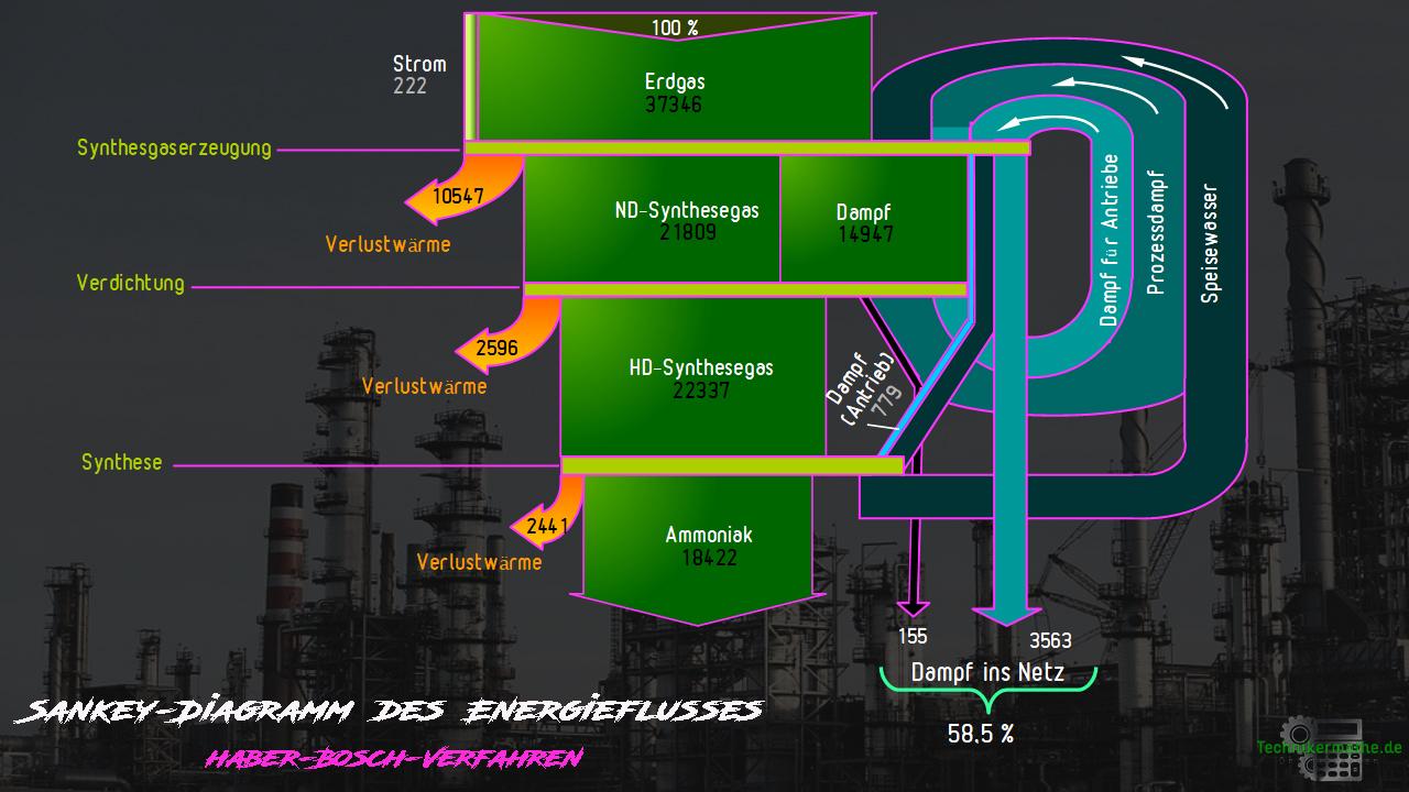Sankey-Diagramm - Schema - Haber-Bosch-Verfahren