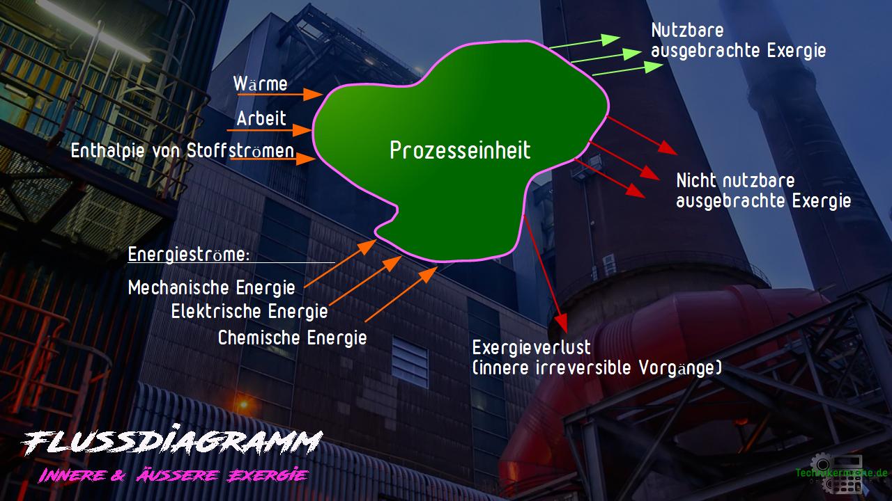 Exergieflussdiagramm - Schema einer Prozesseinheit