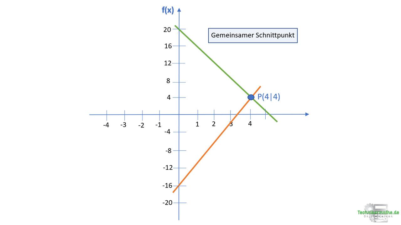 Beispiel: Schnittpunkt zweier Geraden