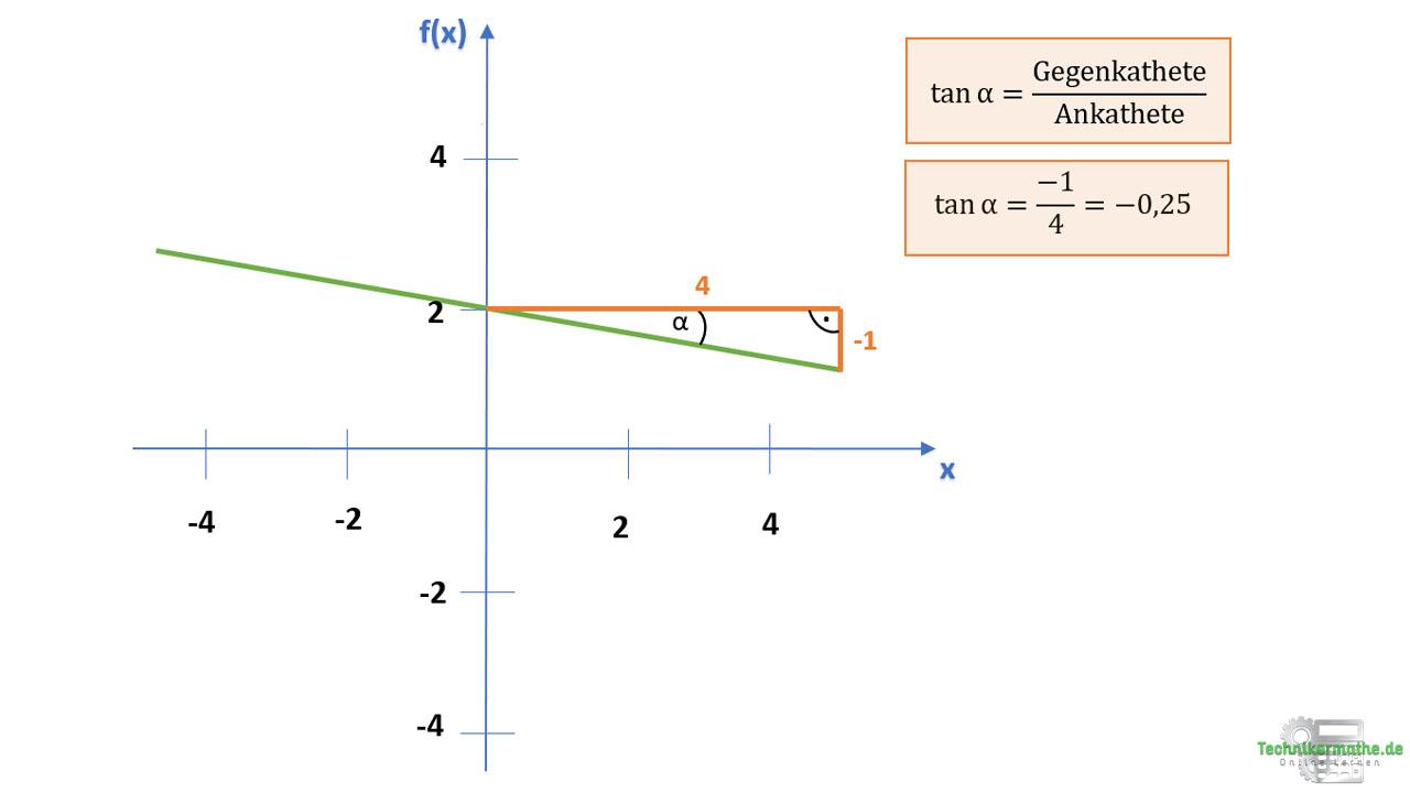 Steigung und Steigungswinkel linearer Funktionen