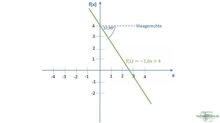 Beispiel: Neigungswinkel berechnen
