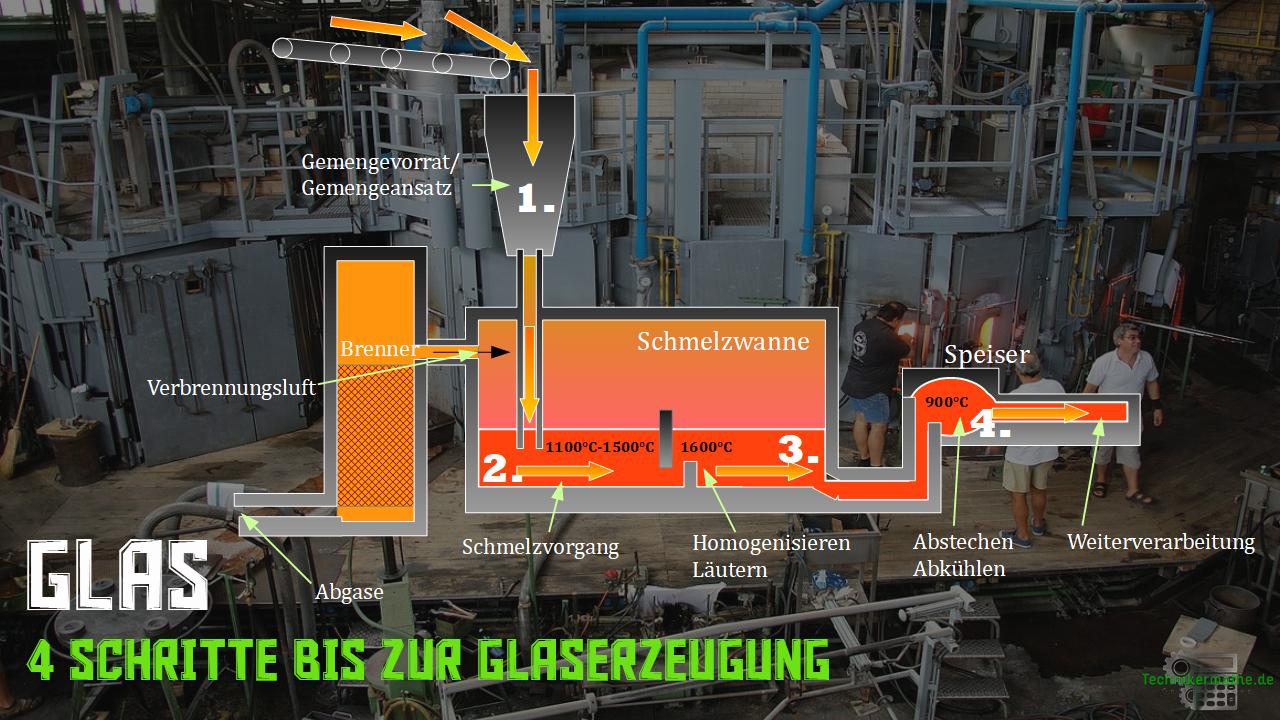 Gläser - Herstellung - Herstellungsprozess