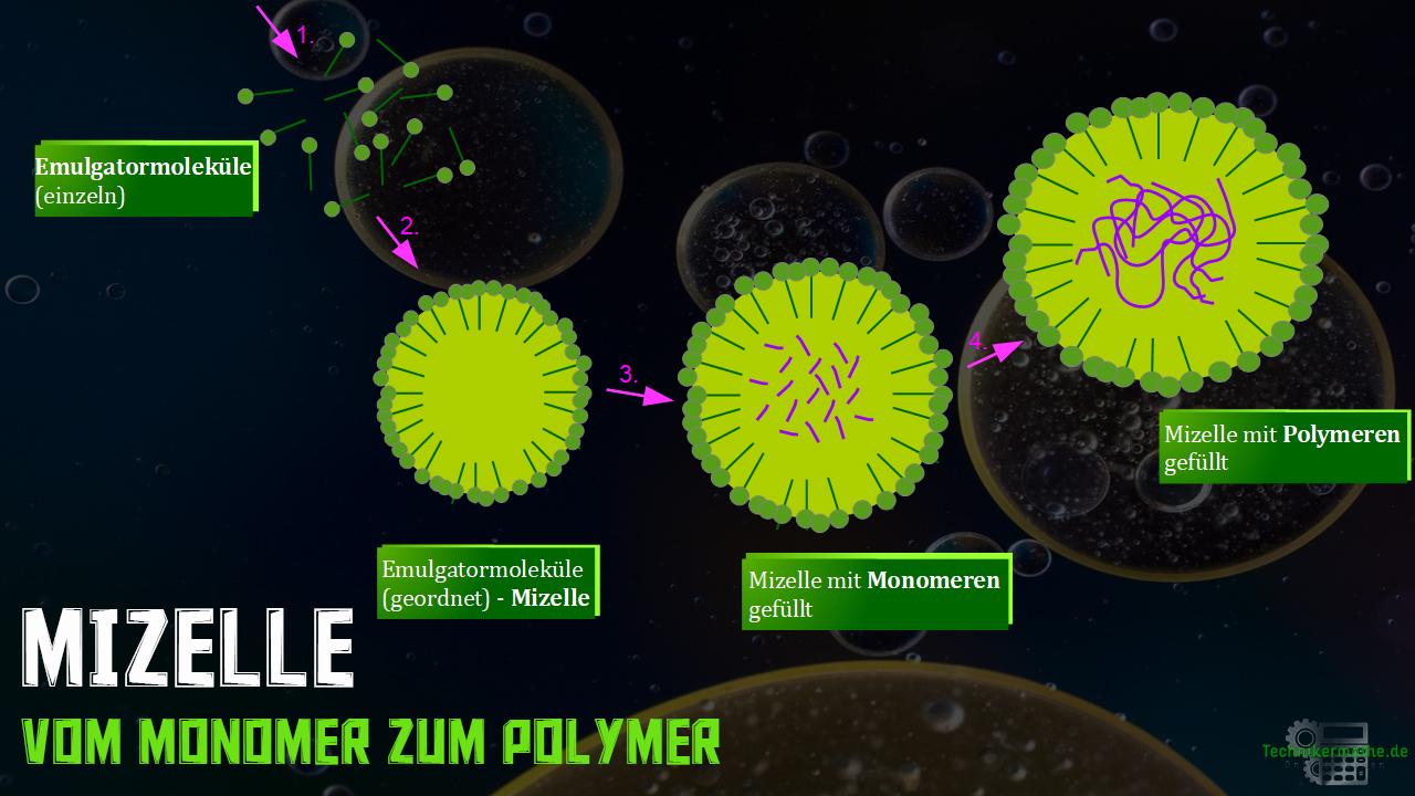 Mizelle - vom Monomer zum Polymer