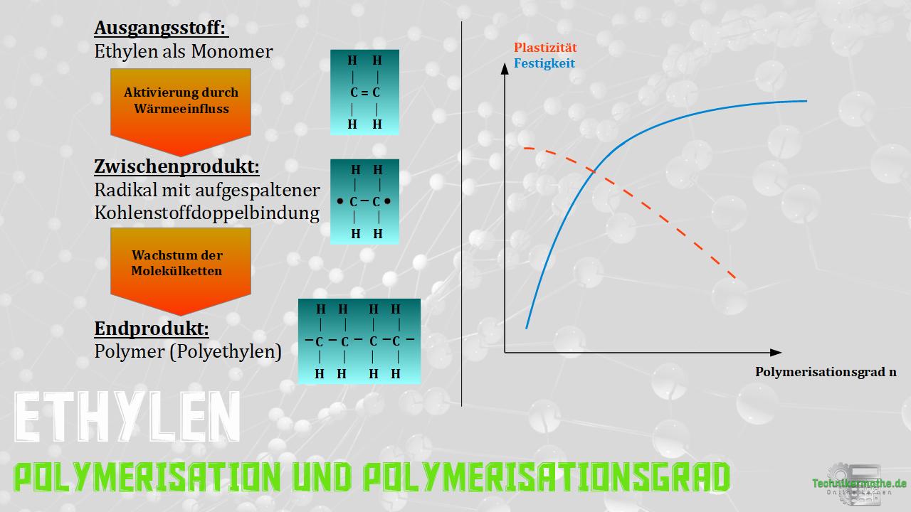 Polymerisation - Ethylen