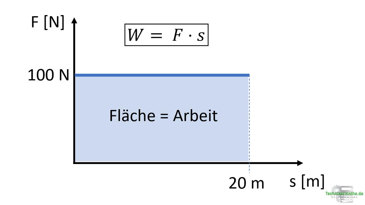 Mechanische Arbeit: Kraft-Weg-Diagramm
