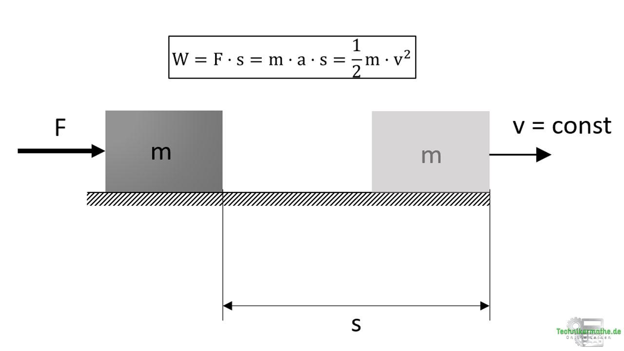 Beschleunigungsarbeit: Gleichungen