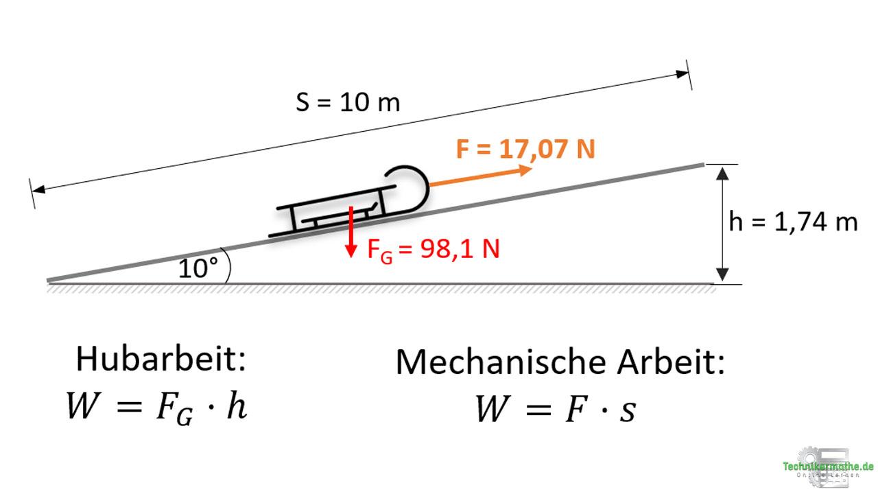 Arten von mechanischer Arbeit: Vergleich